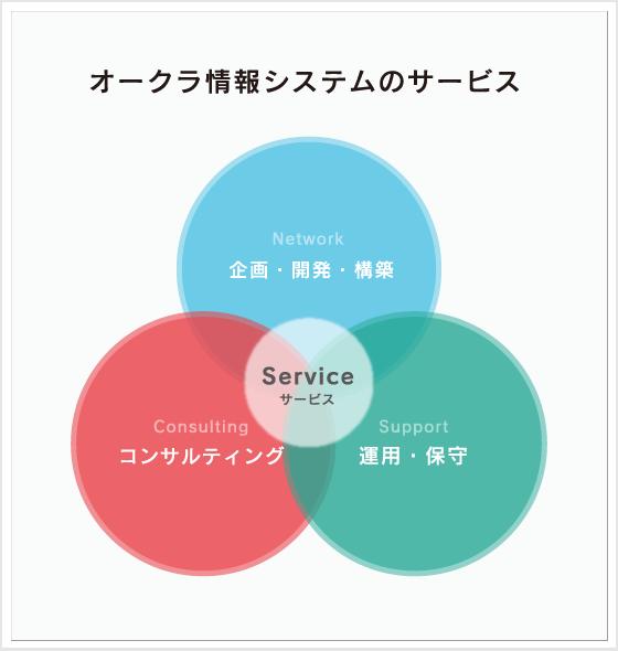 オークラ情報システムのサービスは企画・開発・構築/運用・保守/コンサルティングからサポートしています